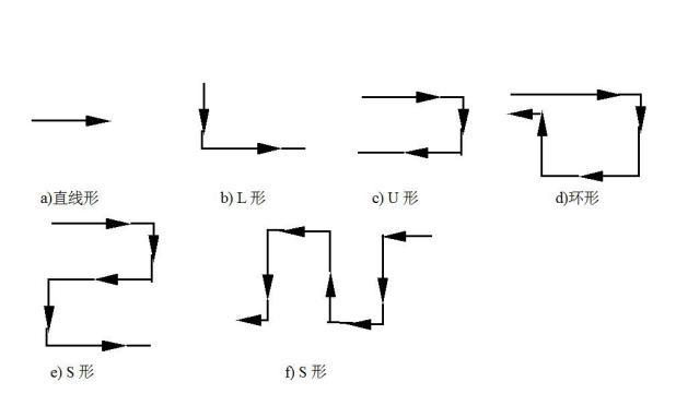 精益管生产线类型